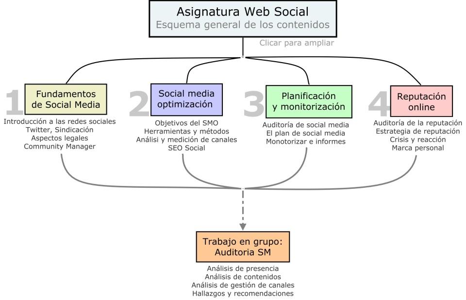 asignatura_web_social_v3